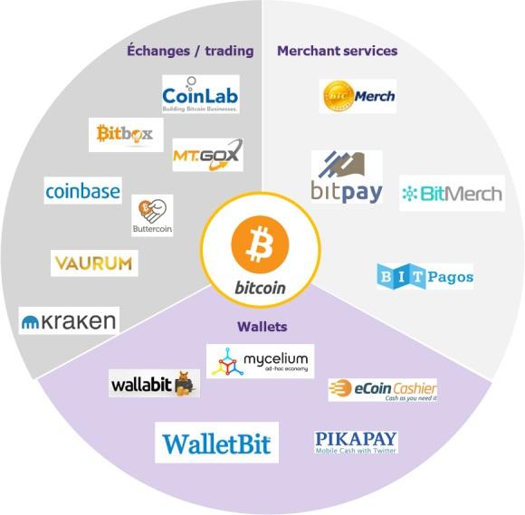 services accédant à la blockchain