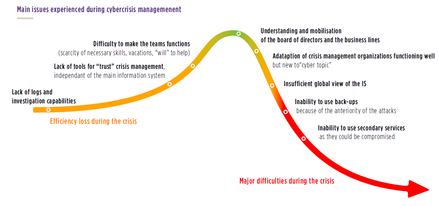 Cyber-resilience: bend without breaking (1/2) - Risk Insight