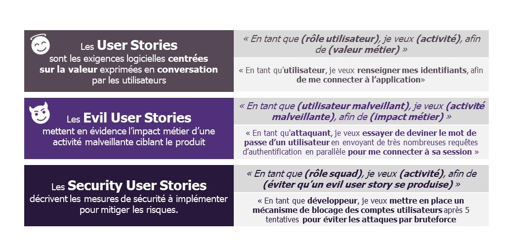 Atelier Cybersécurité Agile : les Evil User Stories et les Security User Stories