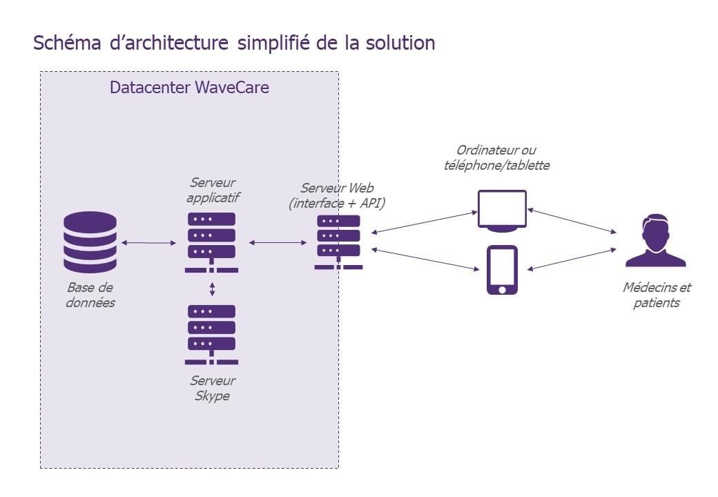 Schéma descriptif de l'architecture de la solution