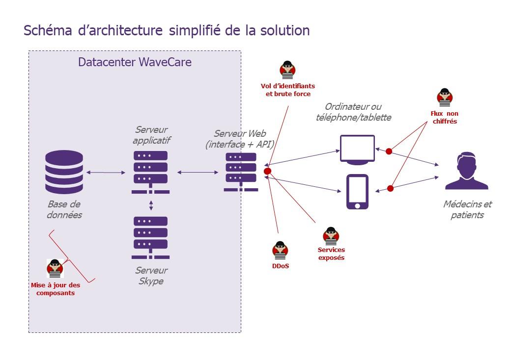 Schéma descriptif de l'architecture de la solution avec les scénarios de risque