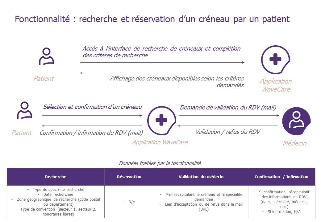 """Schéma descriptif de la fonctionnalité """"Recherche et réservation d'un créneau par un patient"""""""