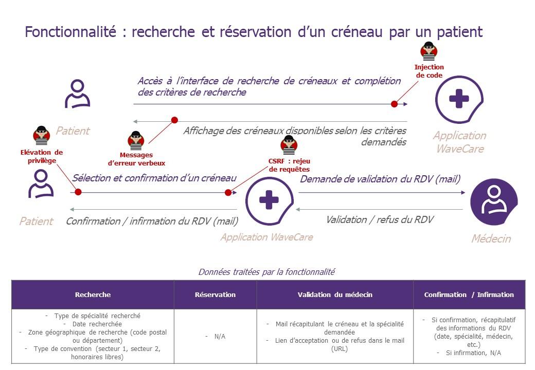 """Schéma descriptif de la fonctionnalité """"Recherche et réservation d'un créneau par un patient"""" avec les scénarios de risque"""